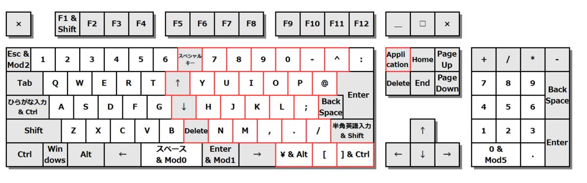 キーボード図。右手担当の文字キーをすべて右に一列ずらす。