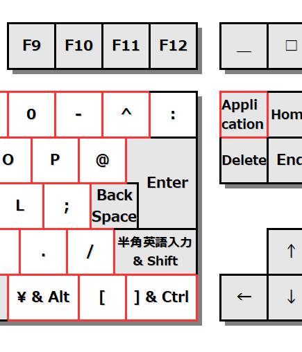 キーボード図。右手一列シフトで失った[\] [<span data-unlink> </span>]を右下の3キーに配置。