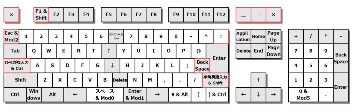 キーボード図。[:] → [BackSpace]などのキーカスタマイズ