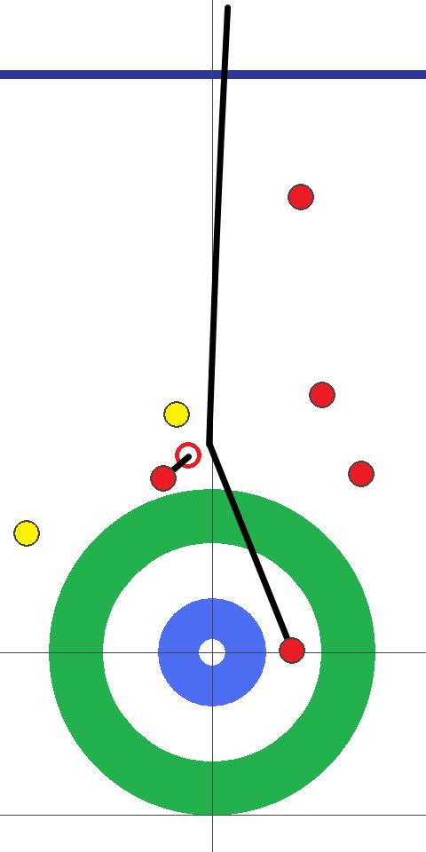 カーリング図 5E 後攻(赤)ロコ・ソラーレ スキップ藤澤2投目 ダブルロールインに失敗。