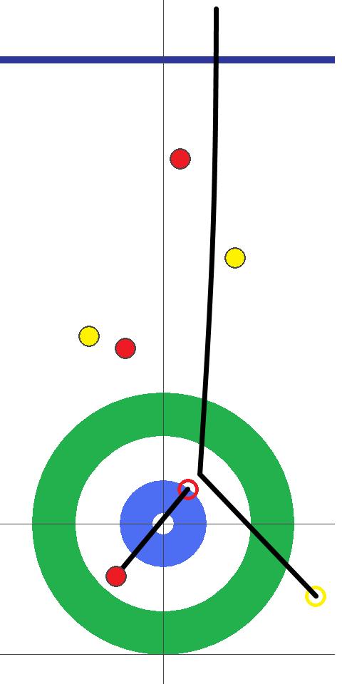 カーリング図 6E 後攻(黄)中部電力 フォース北澤2投目 テイクに失敗してスチールを喫する。