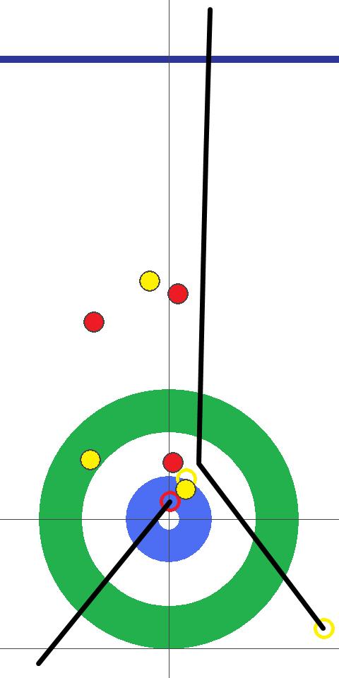 カーリング図 8E 先攻(黄)中部電力 フォース北澤2投目 ガードをかわして黄に薄く当てて赤を出すテイクアウトに成功。