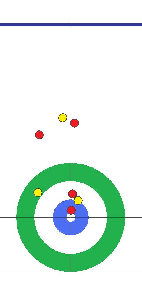 カーリング図 8E 先攻(黄)中部電力 フォース北澤2投目の投球前 ガードの赤を飛ばすランバックが2通りあって防ぐ手段がない。