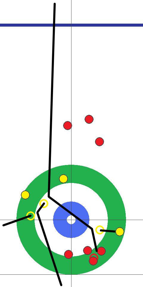 カーリング図 9E 後攻(黄)ロコ・ソラーレ スキップ藤澤2投目 距離のあるダブルテイクアウトを決めて2点。