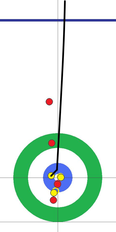 カーリング図 10E 後攻(黄)中部電力 フォース北澤2投目 ボタンの隙間のないところに押し込むドロー。惜しくもナンバー2は取れず1点。