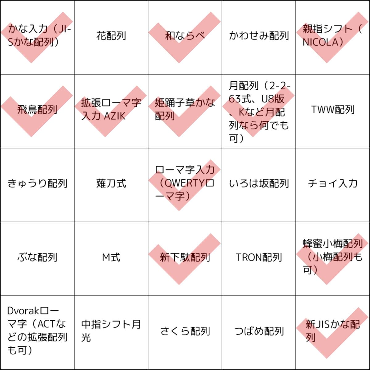 使ったことのある日本語キーボード配列ビンゴ。チェック10、ビンゴ0。