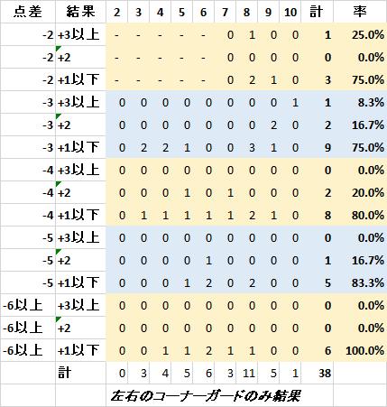 後攻の作戦と結果:左右のコーナーガード