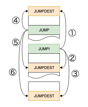 dynamic jump combination