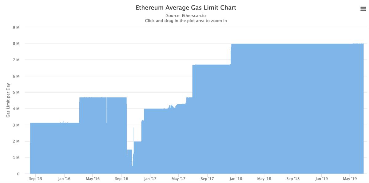 Block Gaslimit Chart