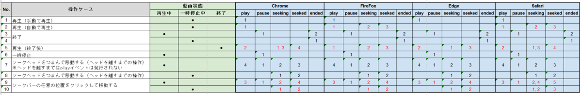HTMLVideoElementのプレーヤー操作時のイベント発生順序