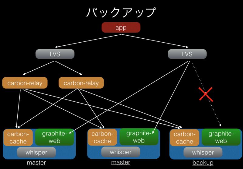f:id:y_uuki:20150426234341p:image