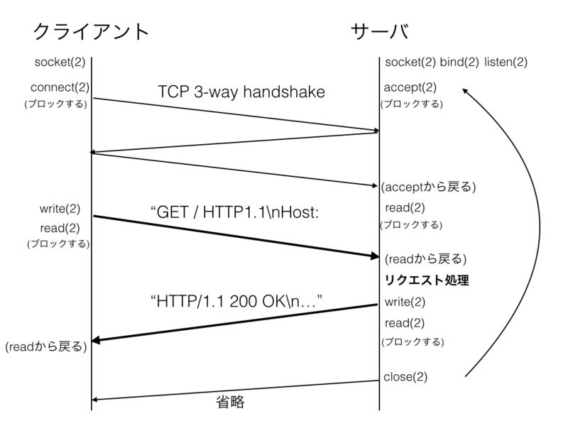 f:id:y_uuki:20150526074801p:image