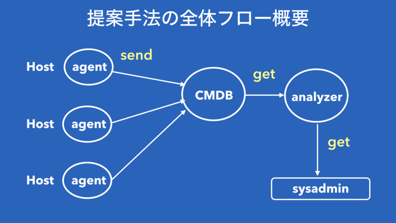 f:id:y_uuki:20181124001805p:image