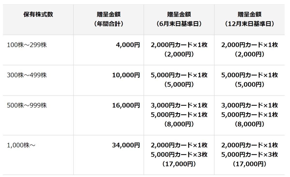 f:id:ya-kabu:20210922223934p:plain