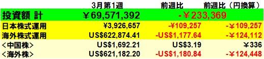 f:id:yabure-kabure:20200307165510j:plain