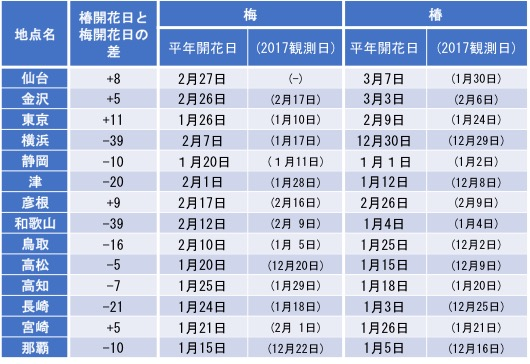 f:id:yachikusakusaki:20170219213735j:plain