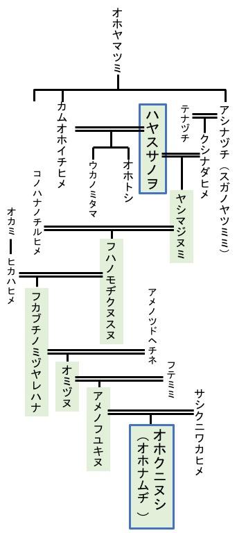 f:id:yachikusakusaki:20190904002326j:plain