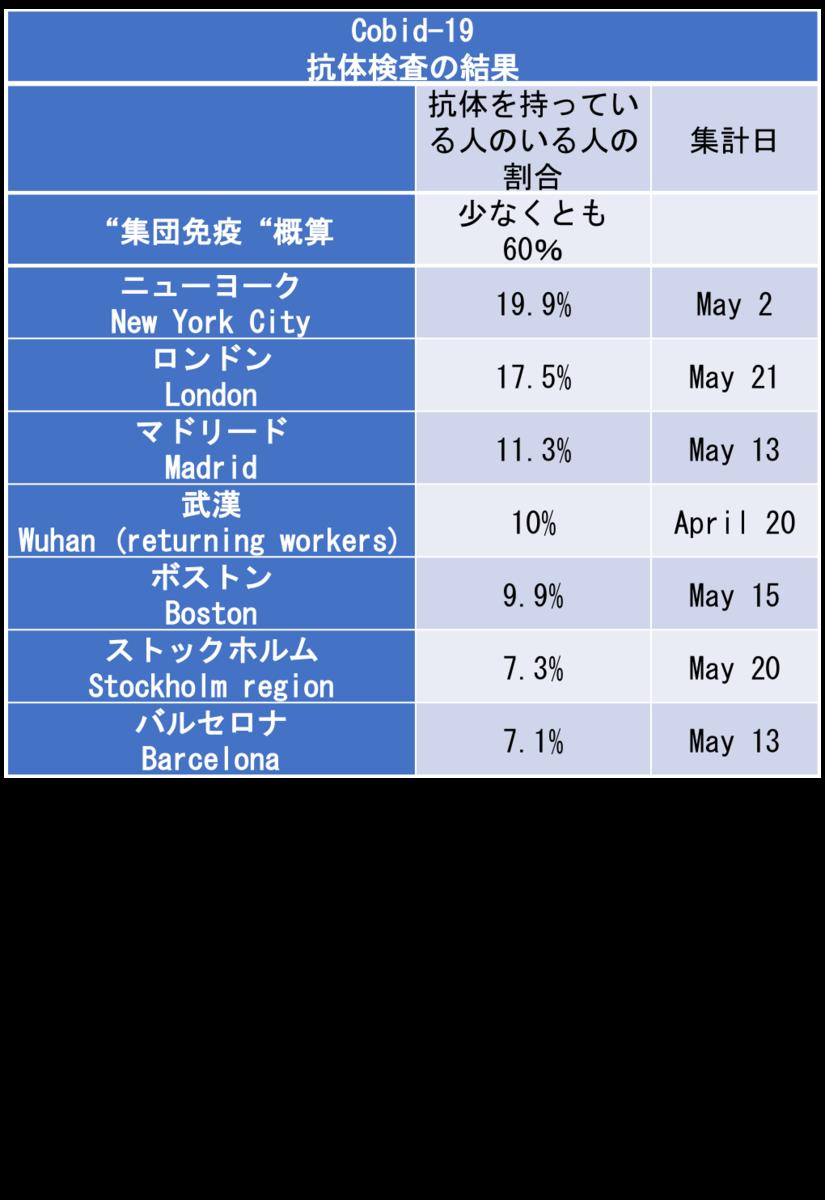 f:id:yachikusakusaki:20200531231943p:plain
