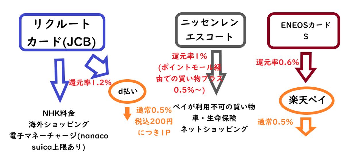 f:id:yadokarilife870:20191121152519p:plain