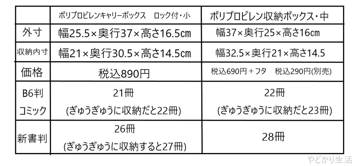 f:id:yadokarilife870:20200520165905p:plain