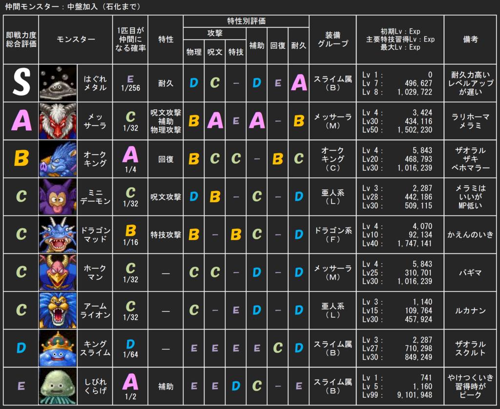 DQ5中盤モンスター評価表