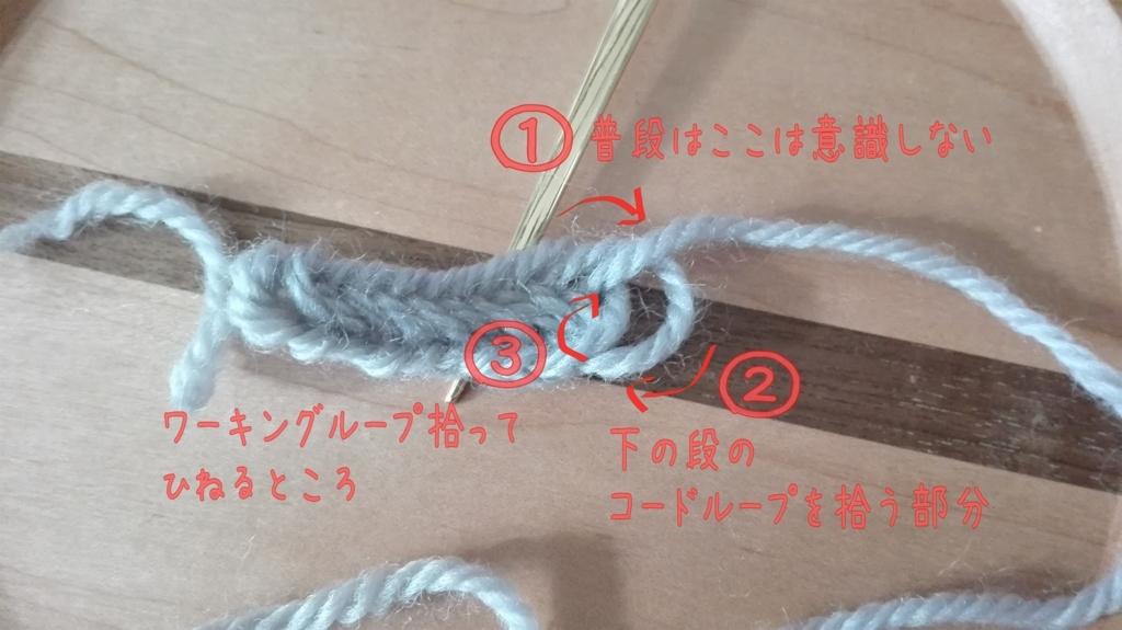 ノールビンドニングの糸の流れ