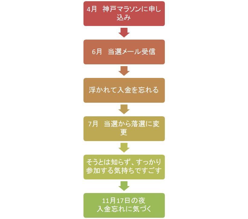f:id:yakiimoboy:20171118211633p:plain