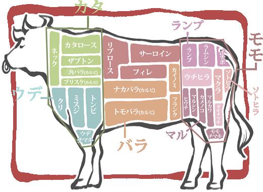 f:id:yakiniku-kurozakura:20170512164202p:plain
