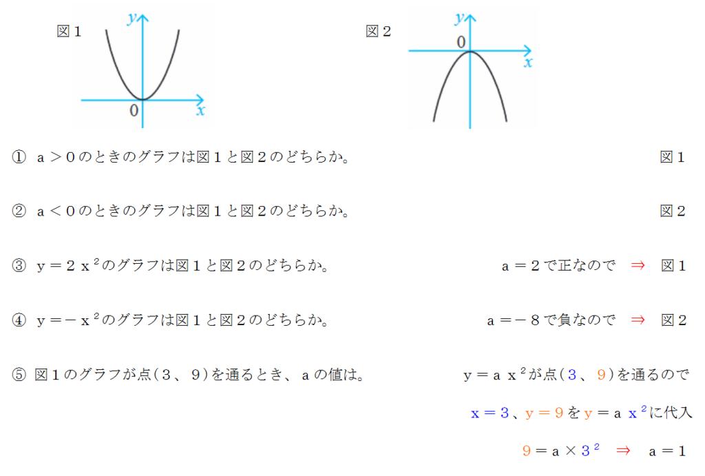 二次関数のグラフの問題