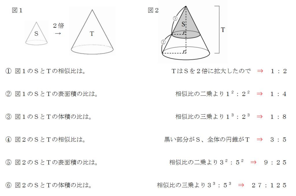 表面積と体積の比の問題