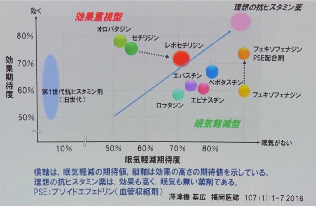 f:id:yakuzaishi--f-f:20190421195947j:image