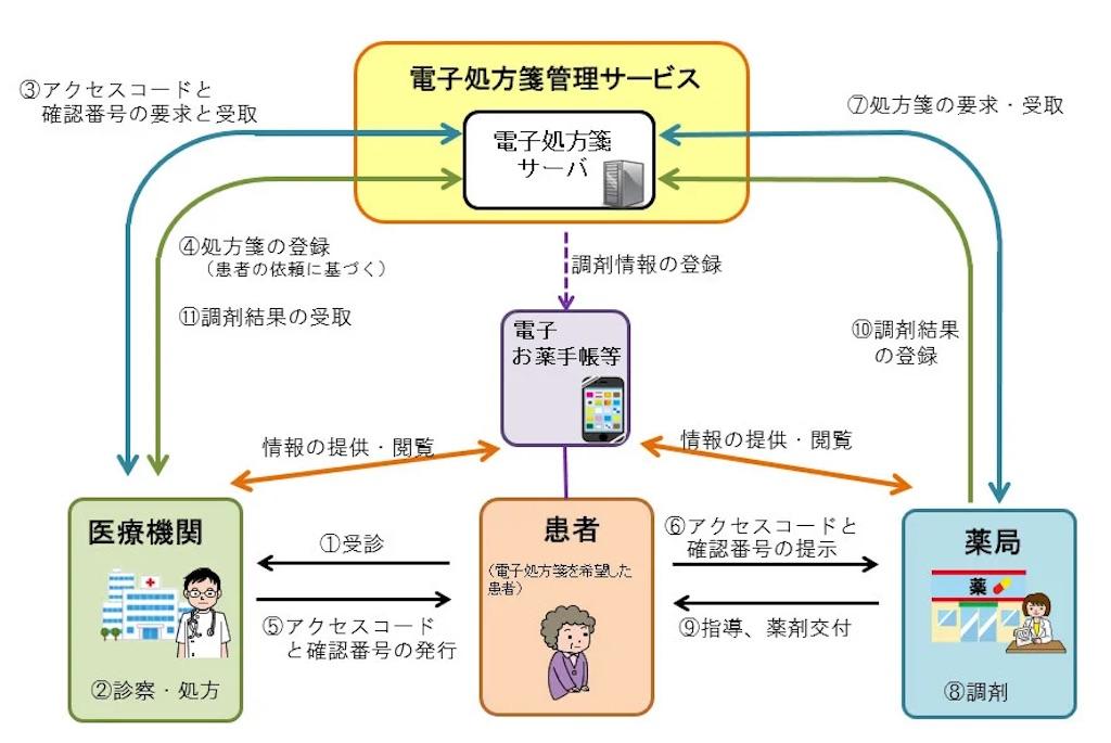 f:id:yakuzaishi--f-f:20201221223445j:image