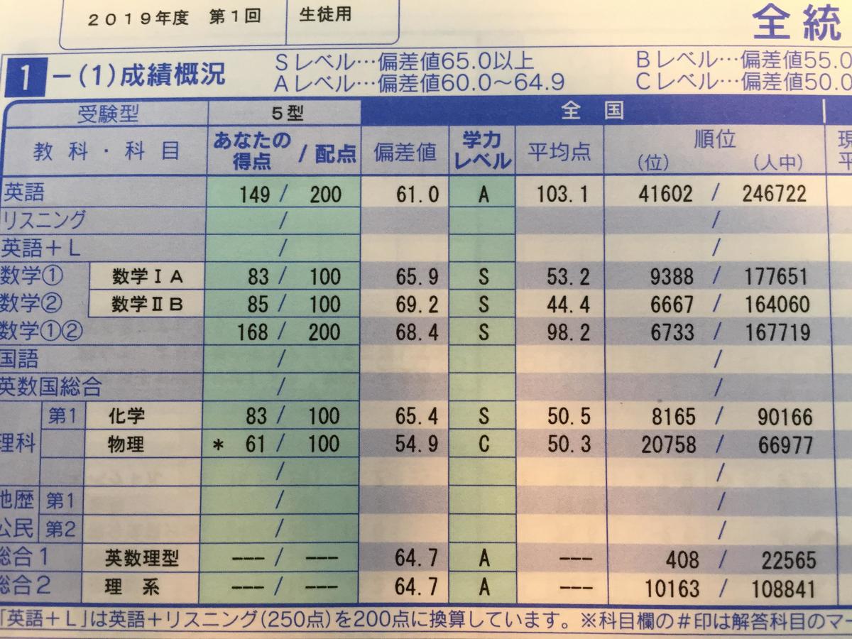 f:id:yakuzaishigakusei:20200820091755j:plain
