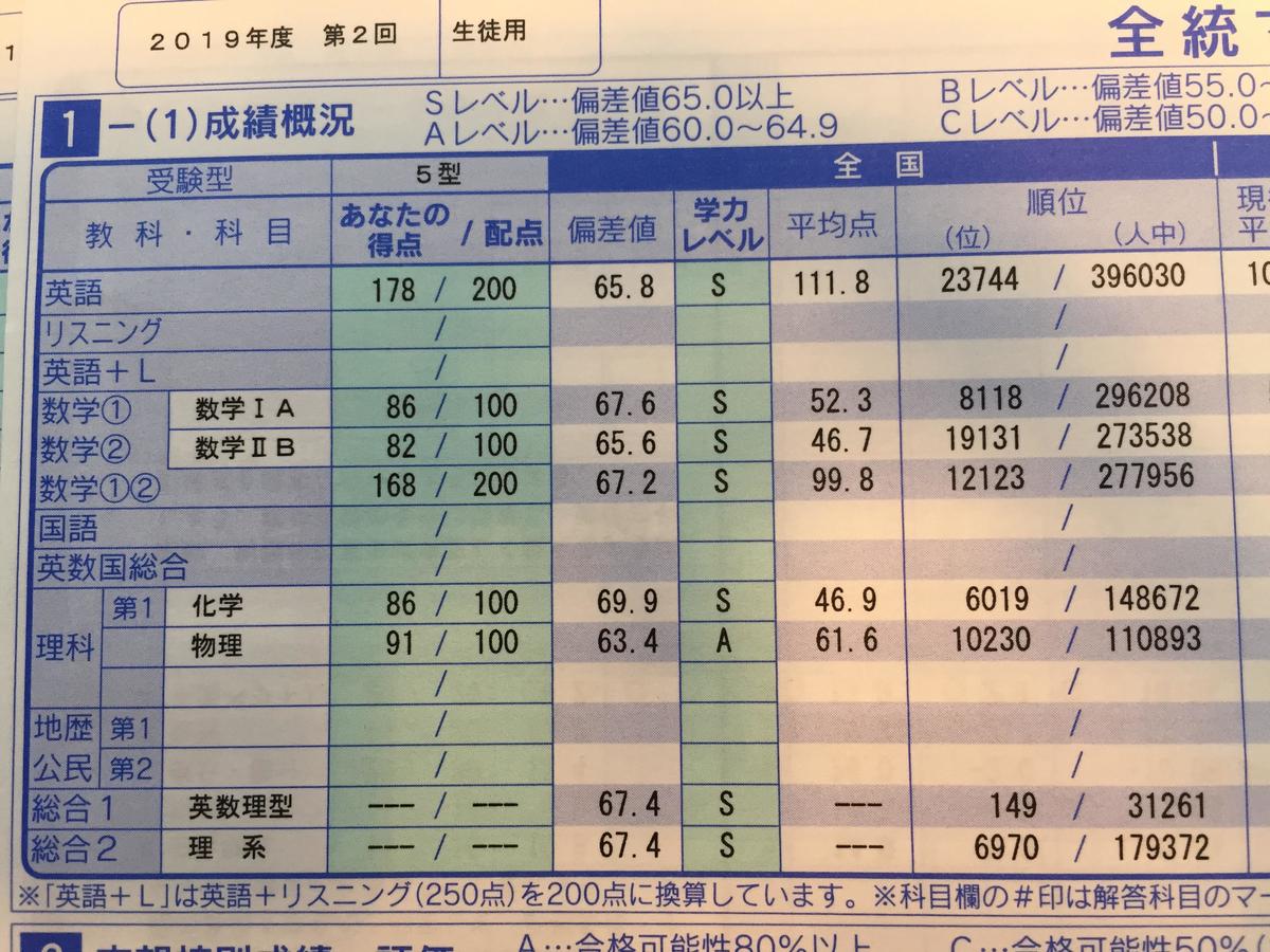 f:id:yakuzaishigakusei:20200820092256j:plain