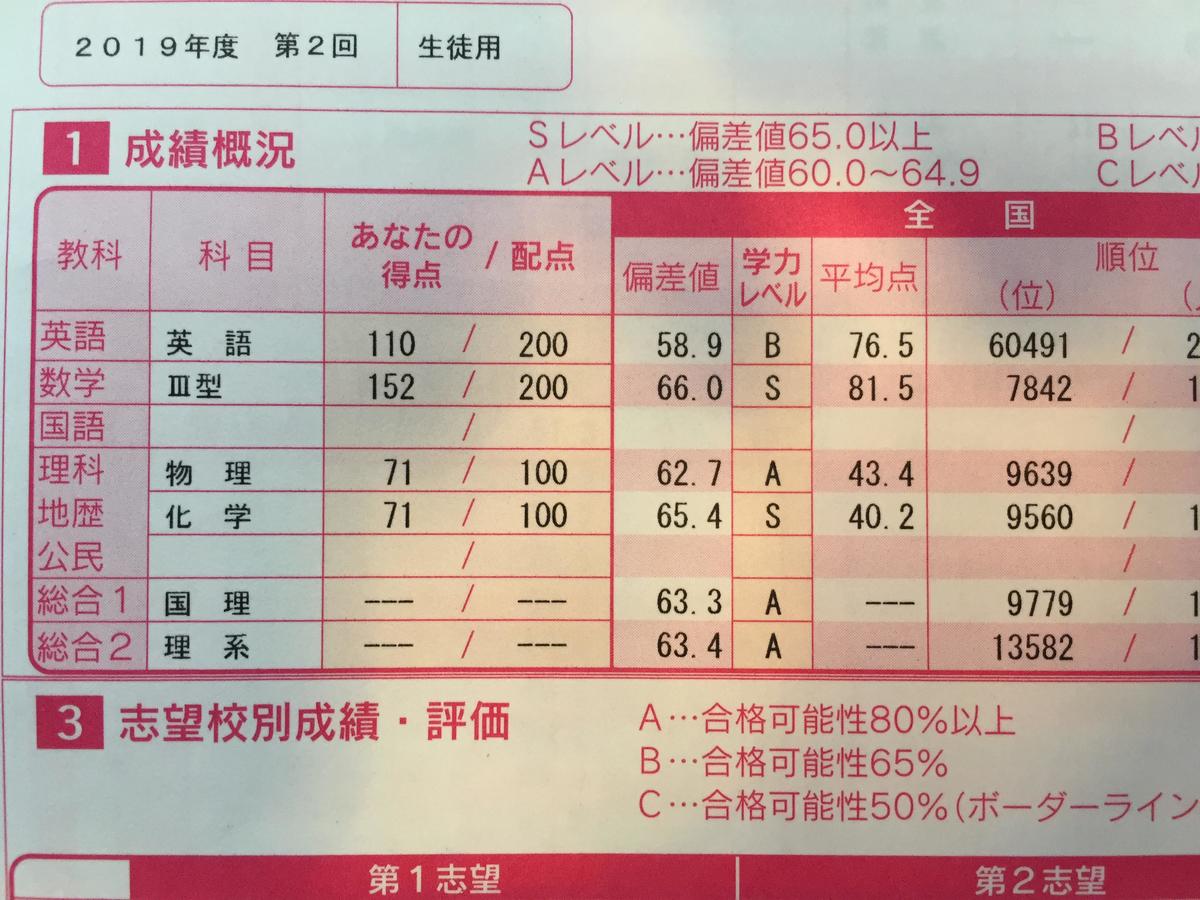 f:id:yakuzaishigakusei:20200820092609j:plain