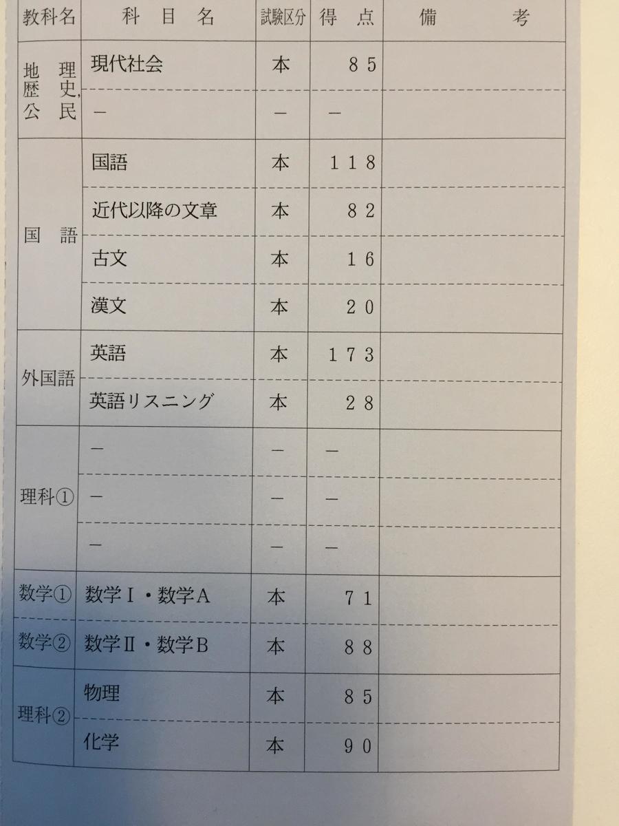 f:id:yakuzaishigakusei:20200820101238j:plain