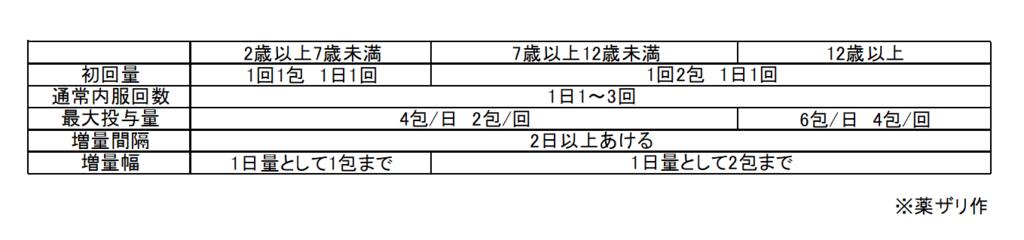 f:id:yakuzari:20190222120450p:plain