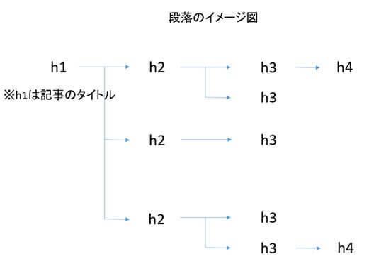 見出しタグのイメージ図