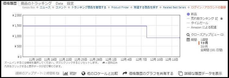 Amazon商品ページに突如現れる価格推移グラフ