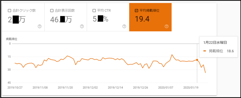 Google Search Console「検索パフォーマンス」より