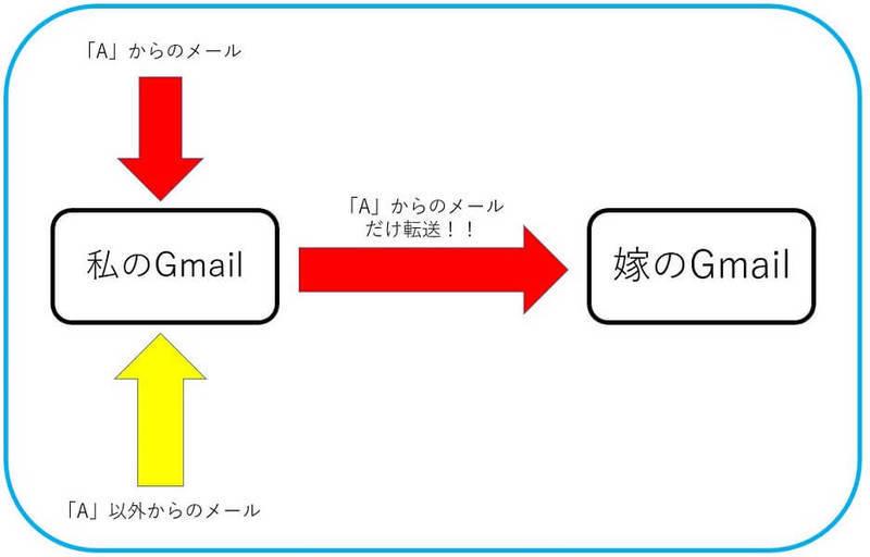 Gmailで特定のアドレスからのメールだけ転送