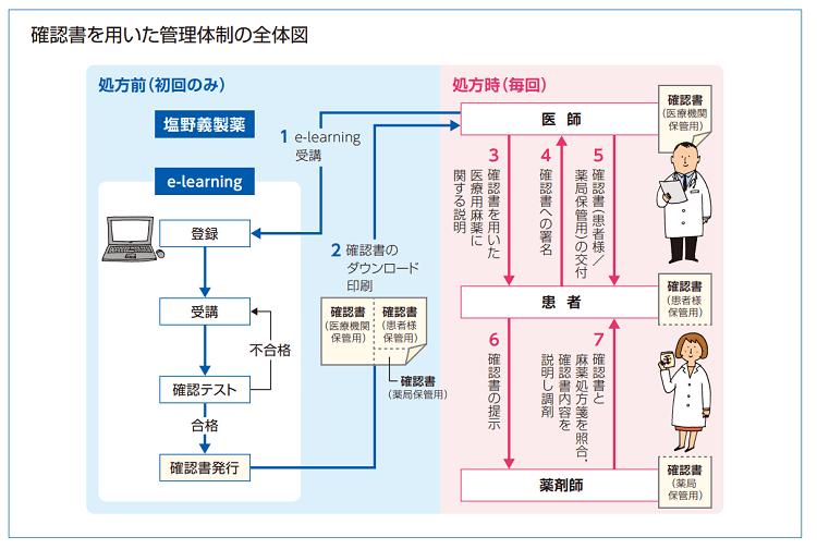 オキシコンチンTR錠流通管理体制概要
