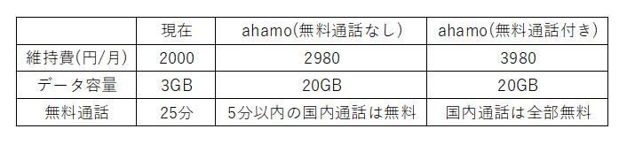 ドコモのahamoと直接比較