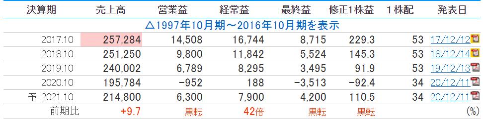 f:id:yama-maro:20210602190357p:plain