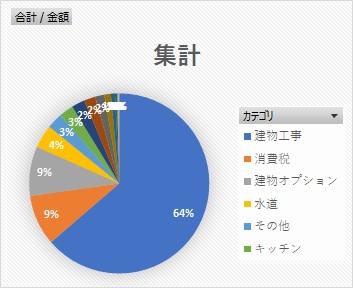費用 カテゴリ別 円グラフ