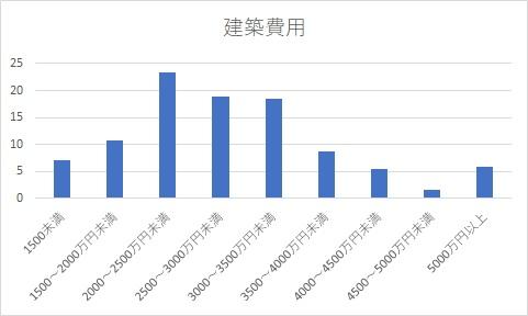 建築費グラフ