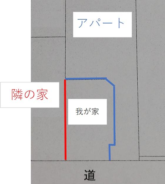フェンスの配置