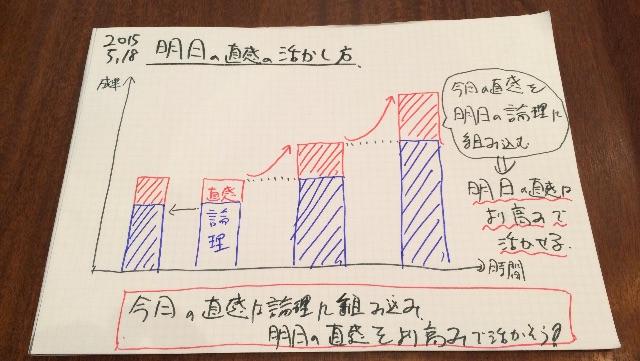f:id:yamadakamei:20150518114249j:image