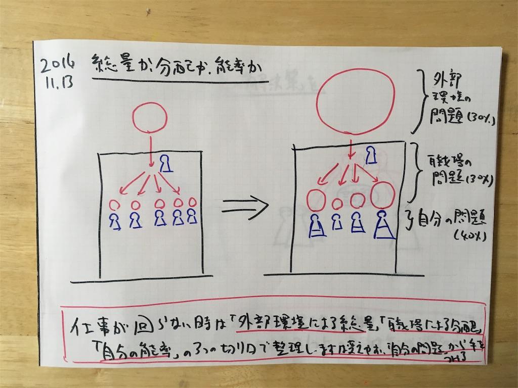 f:id:yamadakamei:20161115223653j:image