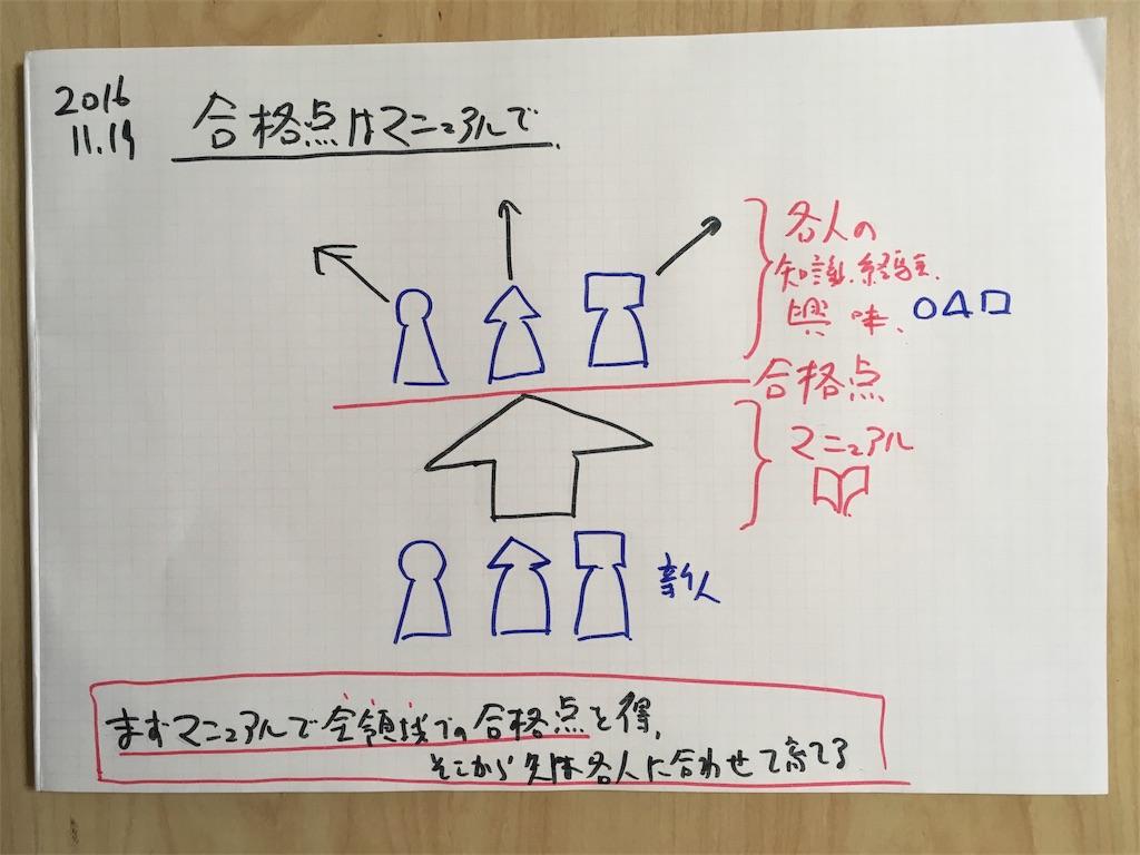 f:id:yamadakamei:20161119215625j:image